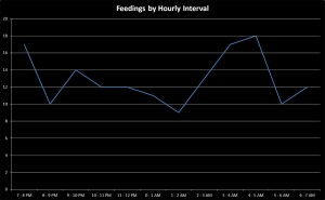 Feedings by Hourly Interval